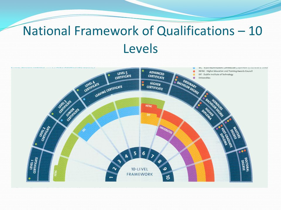 National Framework of Qualifications – 10 Levels