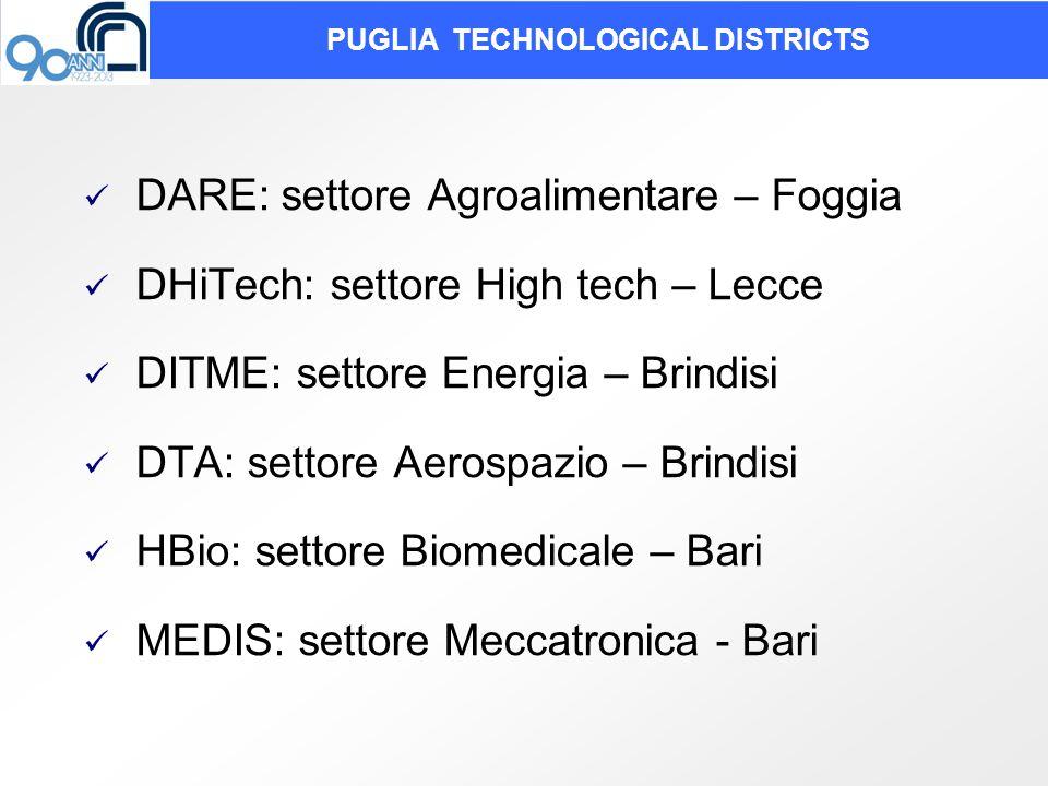 PUGLIA TECHNOLOGICAL DISTRICTS DARE: settore Agroalimentare – Foggia DHiTech: settore High tech – Lecce DITME: settore Energia – Brindisi DTA: settore Aerospazio – Brindisi HBio: settore Biomedicale – Bari MEDIS: settore Meccatronica - Bari