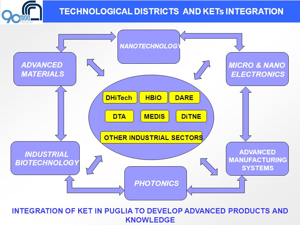 TECHNOLOGICAL DISTRICTS AND KETs INTEGRATION ADVANCED MATERIALS INDUSTRIAL BIOTECHNOLOGY NANOTECHNOLOGY MICRO & NANO ELECTRONICS ADVANCED MANUFACTURING SYSTEMS PHOTONICS INTEGRATION OF KET IN PUGLIA TO DEVELOP ADVANCED PRODUCTS AND KNOWLEDGE DHiTech DARE DTAMEDIS OTHER INDUSTRIAL SECTORS DiTNE HBIO