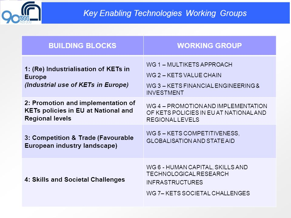 BUILDING BLOCKSWORKING GROUP 1: (Re) Industrialisation of KETs in Europe (Industrial use of KETs in Europe) WG 1 – MULTIKETS APPROACH WG 2 – KETS VALUE CHAIN WG 3 – KETS FINANCIAL ENGINEERING & INVESTMENT 2: Promotion and implementation of KETs policies in EU at National and Regional levels WG 4 – PROMOTION AND IMPLEMENTATION OF KETS POLICIES IN EU AT NATIONAL AND REGIONAL LEVELS 3: Competition & Trade (Favourable European industry landscape) WG 5 – KETS COMPETITIVENESS, GLOBALISATION AND STATE AID 4: Skills and Societal Challenges WG 6 - HUMAN CAPITAL, SKILLS AND TECHNOLOGICAL RESEARCH INFRASTRUCTURES WG 7– KETS SOCIETAL CHALLENGES Key Enabling Technologies Working Groups