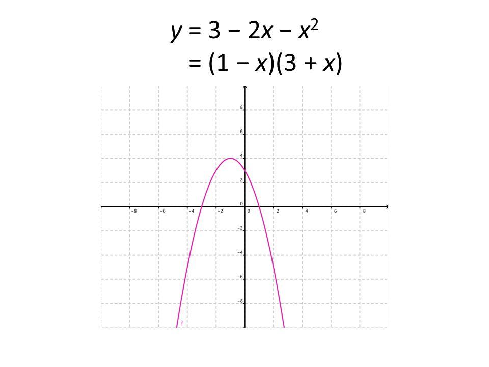 y = 3 − 2x − x 2 = (1 − x)(3 + x)