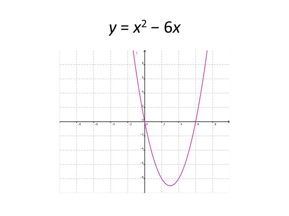 y = x 2 − 6x
