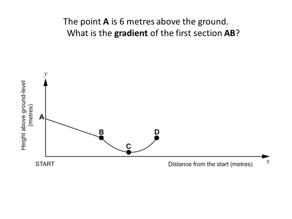 The point A is 6 metres above the ground. What is the gradient of the first section AB?