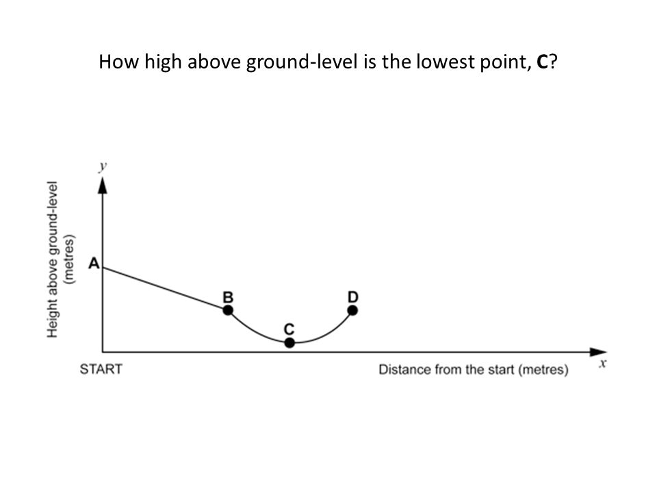How high above ground-level is the lowest point, C?