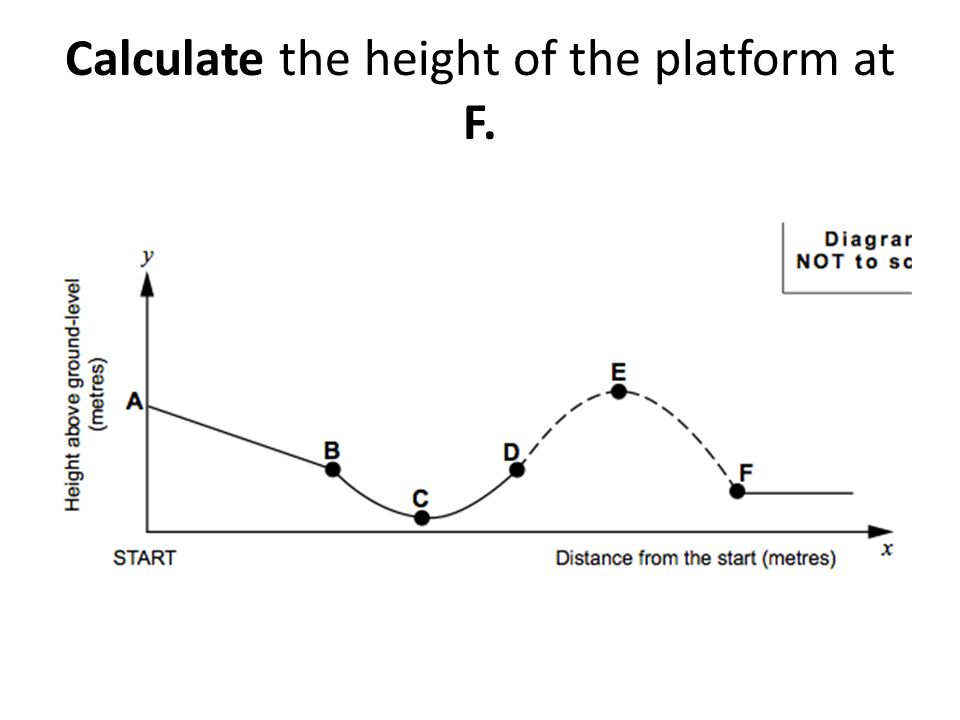 Calculate the height of the platform at F.