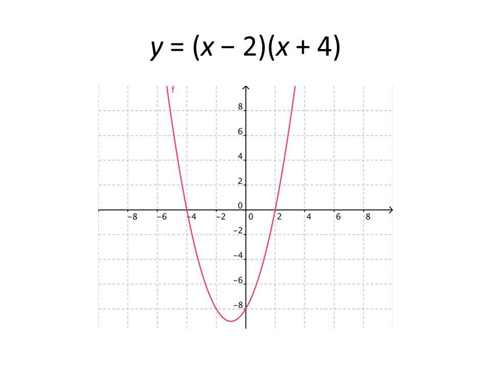 y = (x − 2)(x + 4)