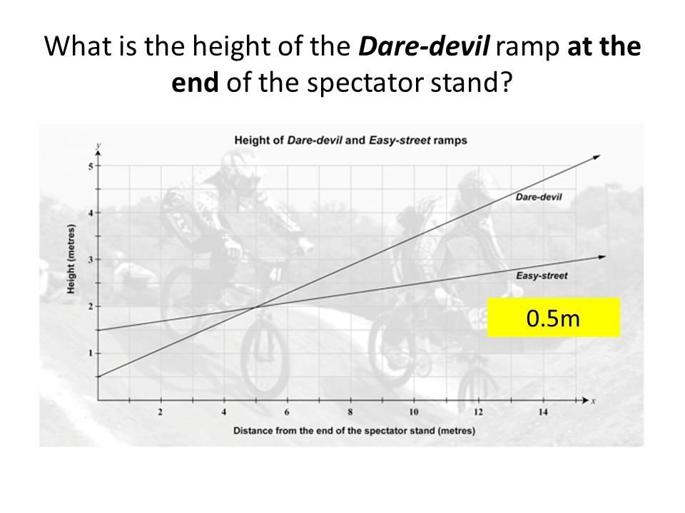 What is the increase in height of the Easy-street ramp over the 15 m from the end of the spectator stand?