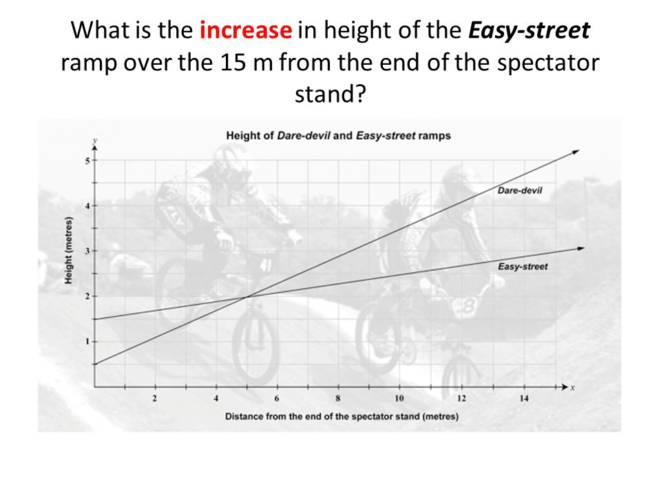 In the graph below, the dotted line DEF shows the path of a rider performing a jump.