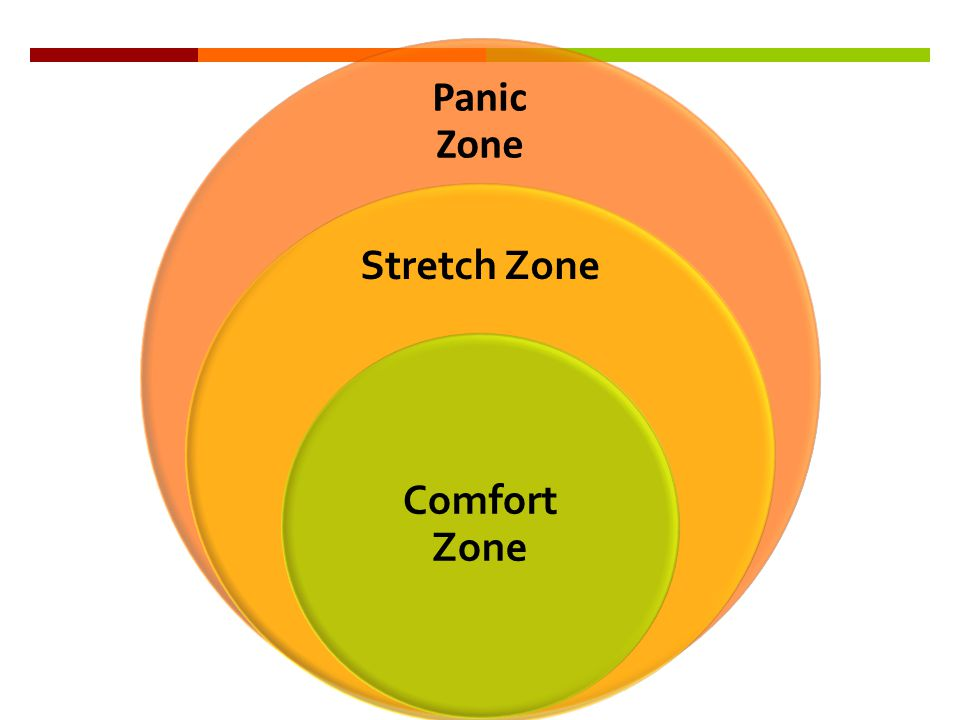 Panic Zone Stretch Zone Comfort Zone