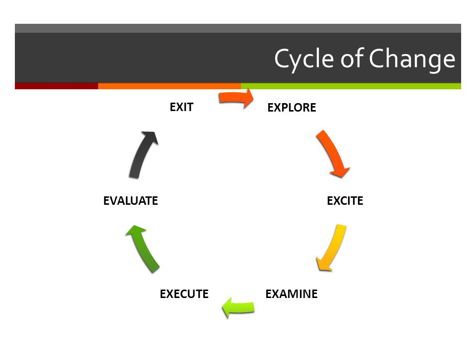 Cycle of Change EXPLORE EXCITE EXAMINEEXECUTE EVALUATE EXIT