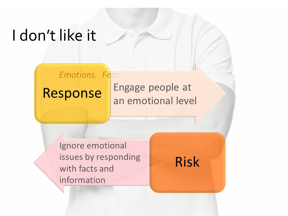 I don't like it Emotions. Fear. Ignore emotional issues by responding with facts and information Risk Engage people at an emotional level Response