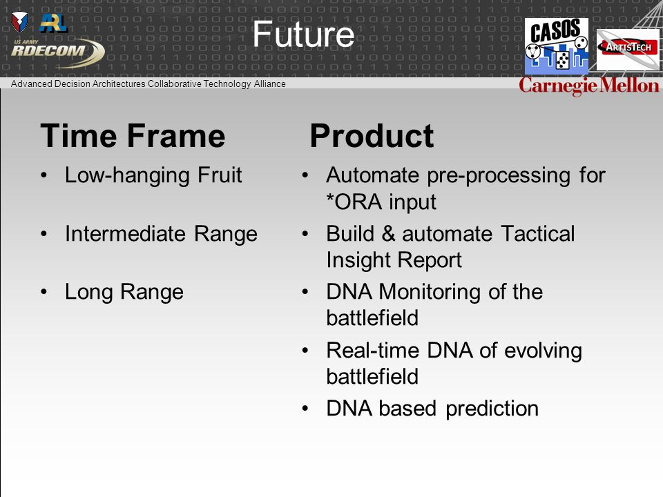 Advanced Decision Architectures Collaborative Technology Alliance Future Time Frame Low-hanging Fruit Intermediate Range Long Range Product Automate pre-processing for *ORA input Build & automate Tactical Insight Report DNA Monitoring of the battlefield Real-time DNA of evolving battlefield DNA based prediction