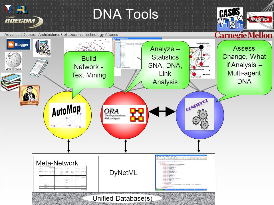 Advanced Decision Architectures Collaborative Technology Alliance DNA Tools DyNetML Meta-Network Unified Database(s) Build Network - Text Mining Analyze – Statistics SNA, DNA, Link Analysis Assess Change, What if Analysis – Multi-agent DNA