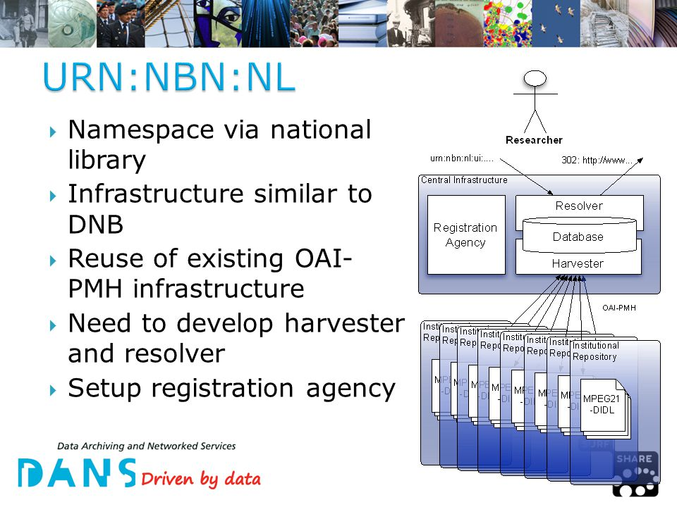 Namespace via national library  Infrastructure similar to DNB  Reuse of existing OAI- PMH infrastructure  Need to develop harvester and resolver  Setup registration agency
