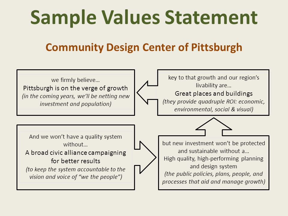 Sample Values Statement we firmly believe… Pittsburgh is on the verge of growth (in the coming years, we'll be netting new investment and population)