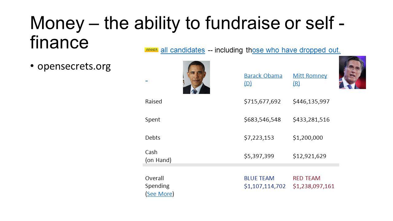 Money – the ability to fundraise or self - finance opensecrets.org Barack Obama (D) Mitt Romney (R) Raised$715,677,692$446,135,997 Spent$683,546,548$4