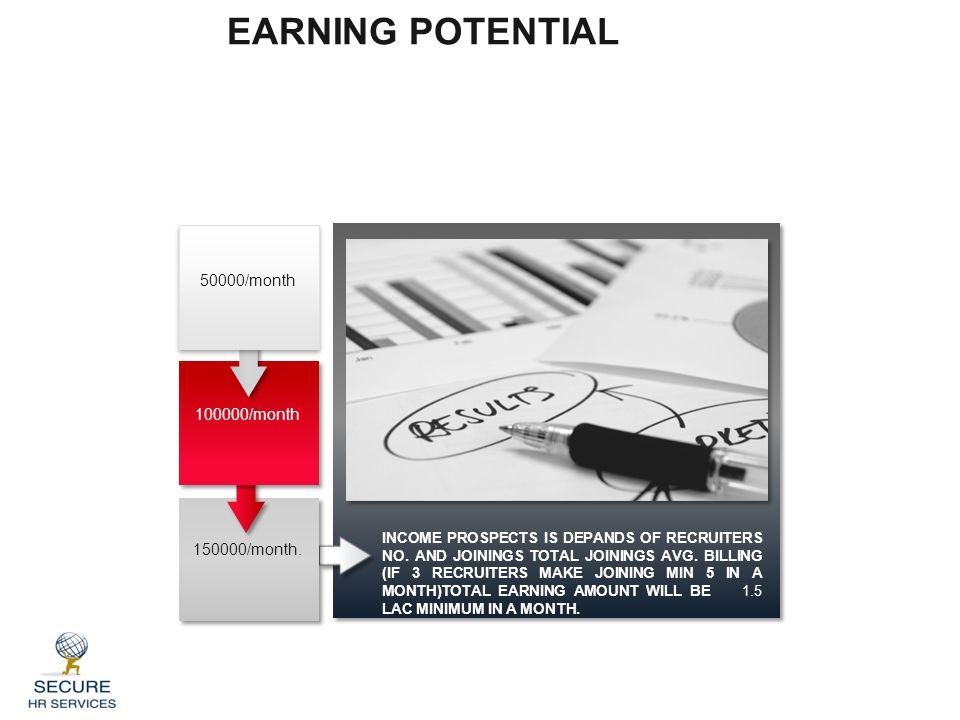 EARNING POTENTIAL INCOME PROSPECTS IS DEPANDS OF RECRUITERS NO.