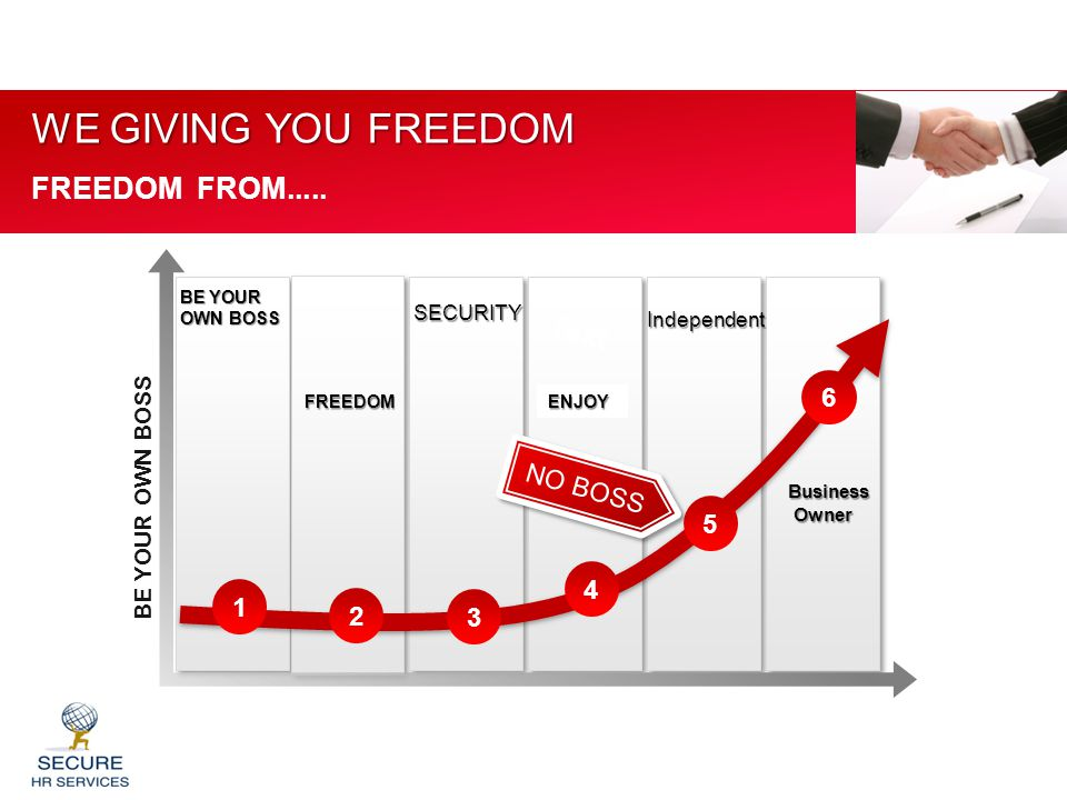 3 5 1 2 4 6 BE YOUR OWN BOSS WE GIVING YOU FREEDOM FREEDOM FROM..... NO BOSS Text SECURITY Independent FREEDOM Business Owner Owner ENJOY