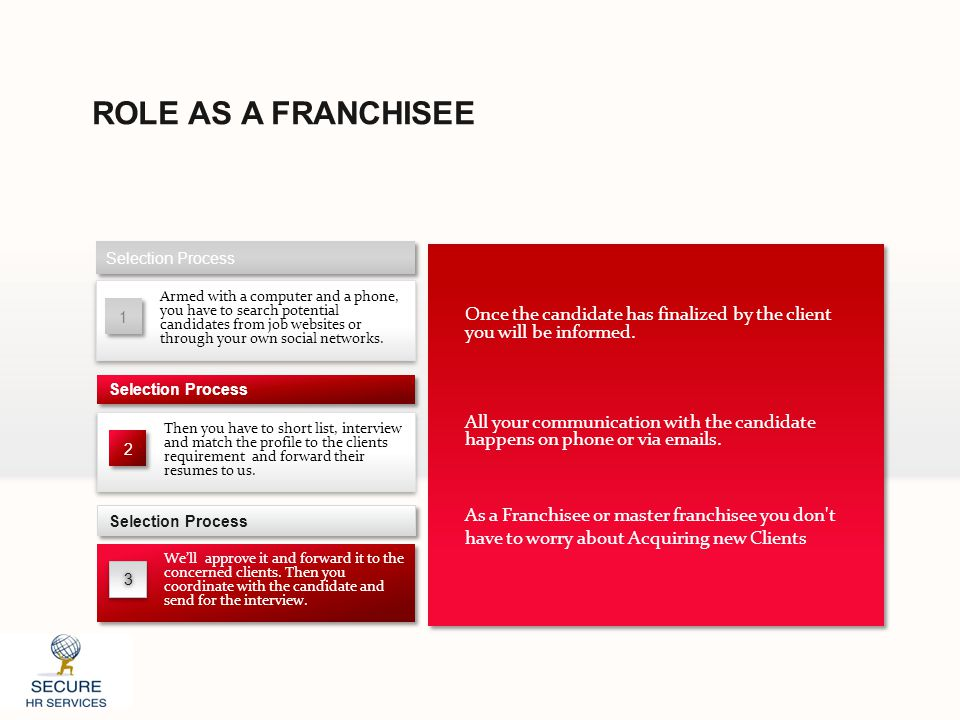 ROLE AS A FRANCHISEE Selection Process 1 1 Armed with a computer and a phone, you have to search potential candidates from job websites or through you