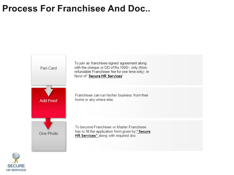 """To join as franchisee signed agreement along with the cheque or DD of Rs.1000/- only (Non- refundable Franchisee fee for one time only) in favor of """"S"""
