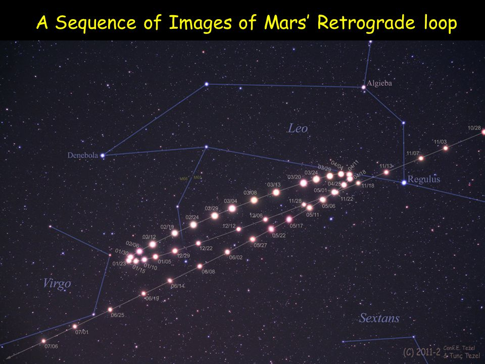 A Sequence of Images of Mars' Retrograde loop