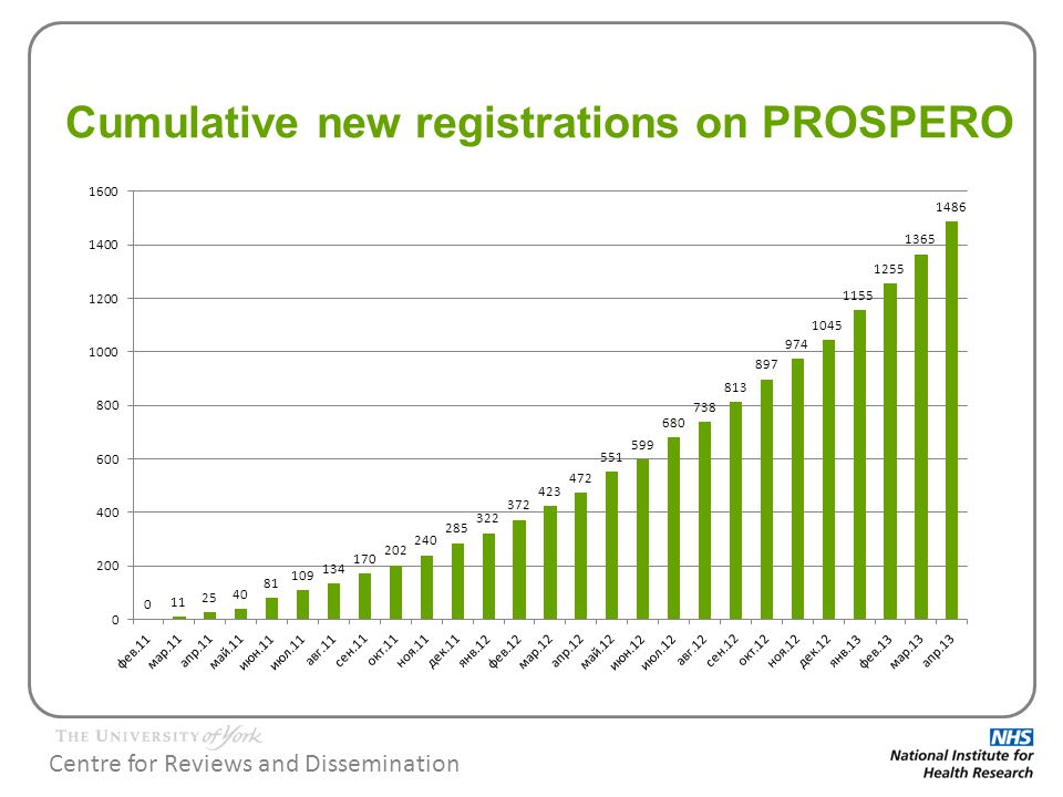 Centre for Reviews and Dissemination Cumulative new registrations on PROSPERO