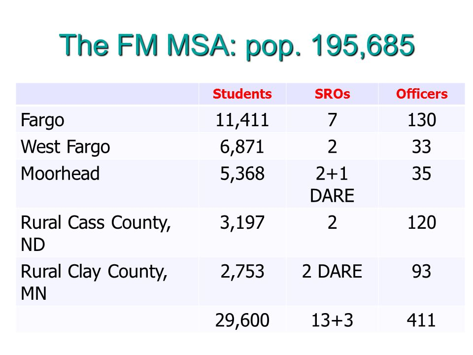 The FM MSA: pop.