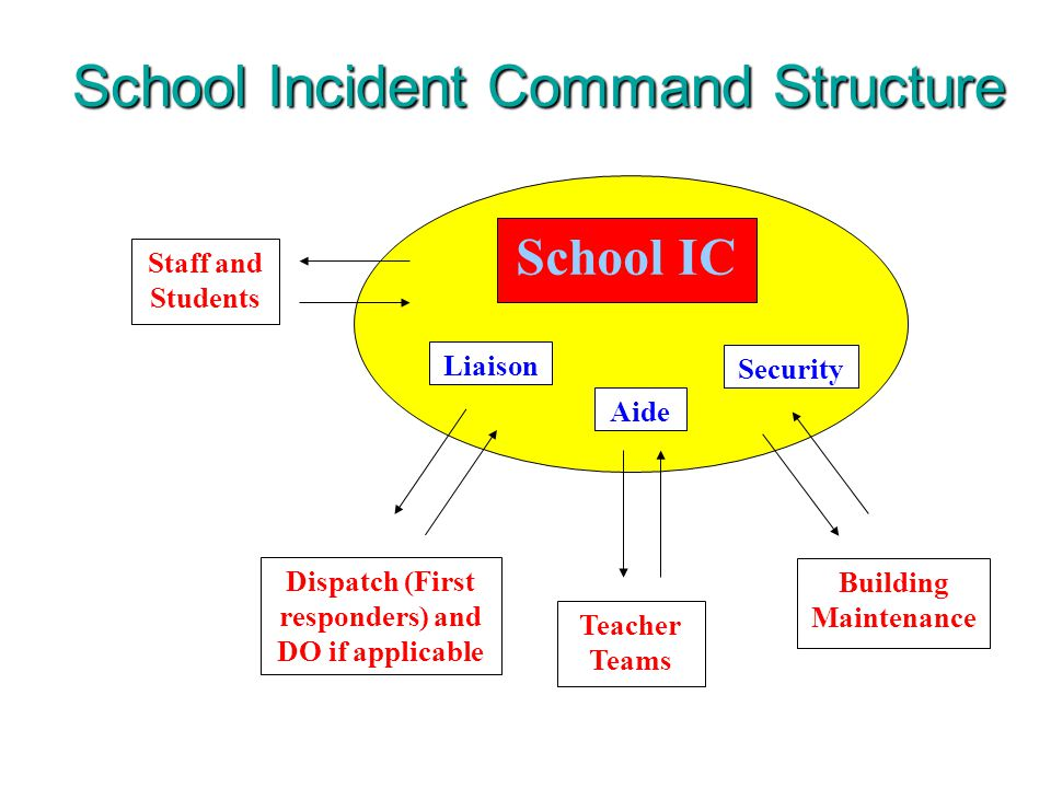 Security Teacher Teams Aide School IC Dispatch (First responders) and DO if applicable Staff and Students Building Maintenance Liaison School Incident Command Structure
