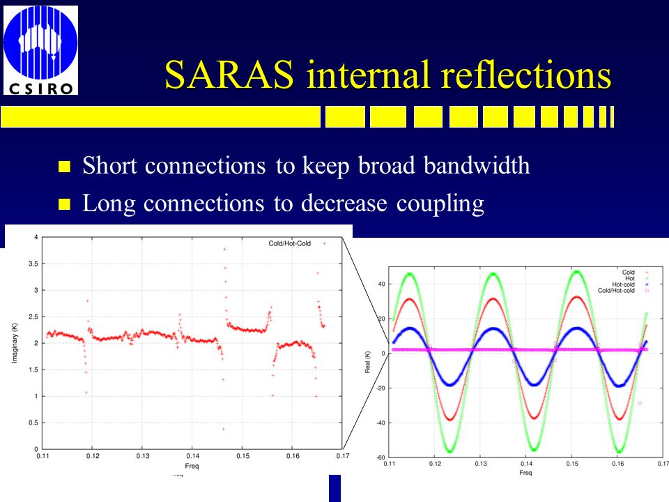 SARAS internal reflections n Short connections to keep broad bandwidth n Long connections to decrease coupling