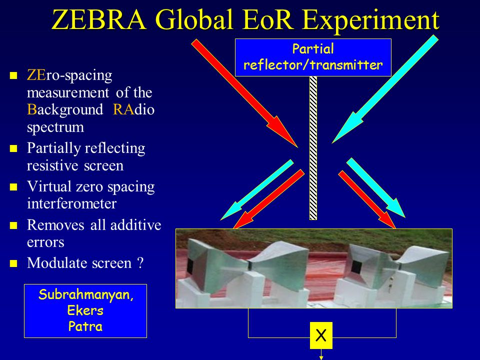 ZEBRA Global EoR Experiment n ZEro-spacing measurement of the Background RAdio spectrum n Partially reflecting resistive screen n Virtual zero spacing interferometer n Removes all additive errors n Modulate screen .