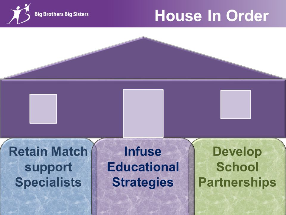 Develop School Partnerships Retain Match support Specialists House In Order Infuse Educational Strategies