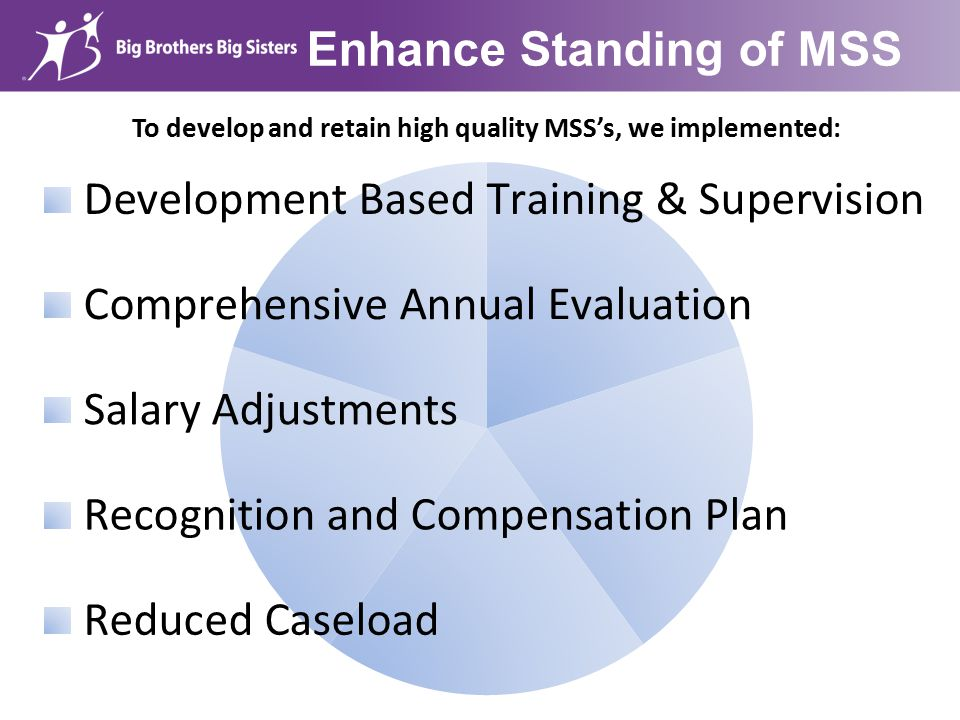 Enhance Standing of MSS