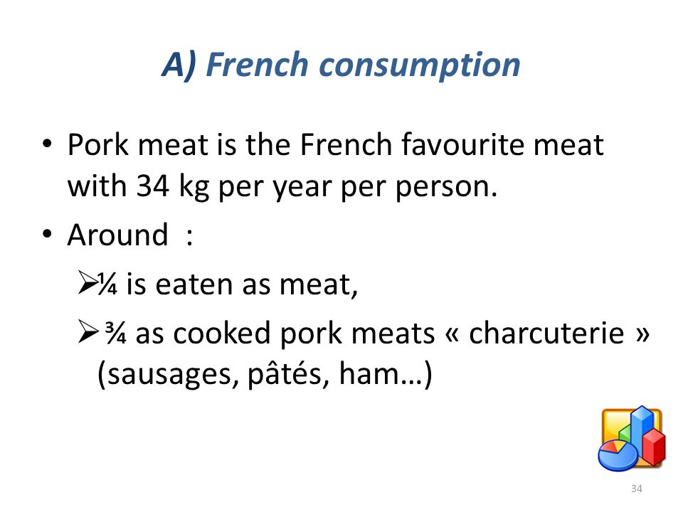 A) French consumption Pork meat is the French favourite meat with 34 kg per year per person.