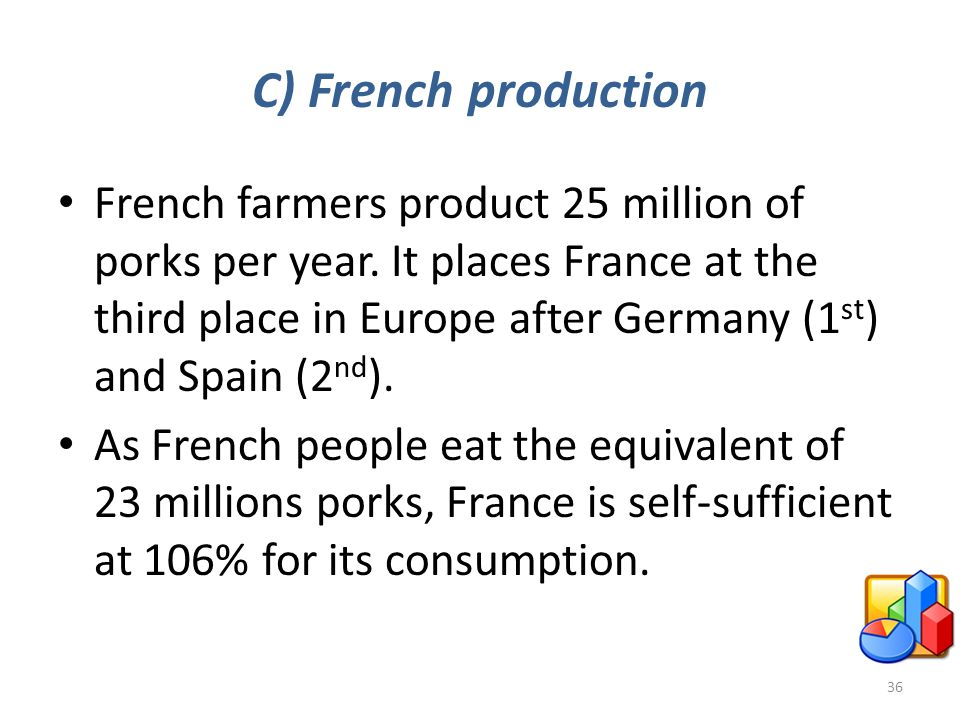 C) French production French farmers product 25 million of porks per year. It places France at the third place in Europe after Germany (1 st ) and Spai