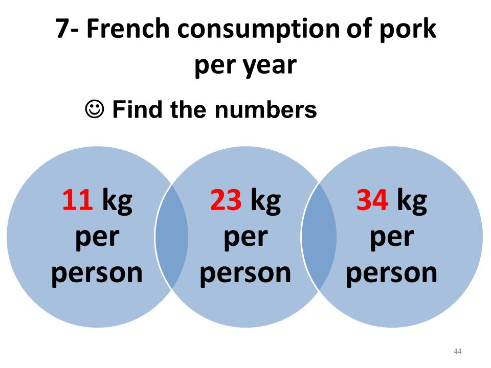 7- French consumption of pork per year Find the numbers 11 kg per person 23 kg per person 34 kg per person 44