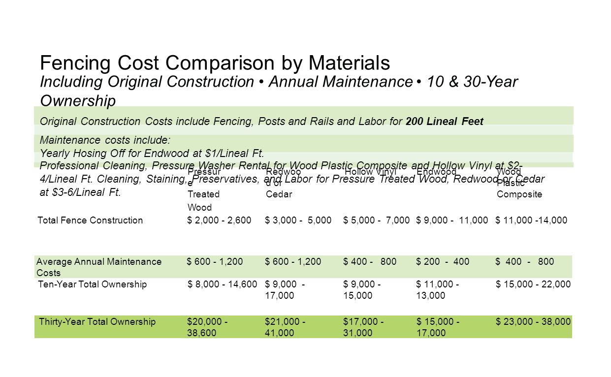 Fencing Cost Comparison by Materials Including Original Construction Annual Maintenance 10 & 30-Year Ownership Original Construction Costs include Fencing, Posts and Rails and Labor for 200 Lineal Feet Maintenance costs include: Yearly Hosing Off for Endwood at $1/Lineal Ft.