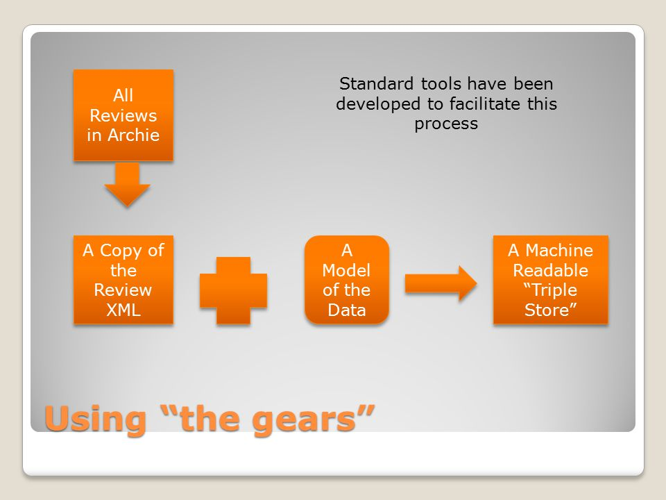 "Using ""the gears"" All Reviews in Archie A Copy of the Review XML A Model of the Data A Machine Readable ""Triple Store"" Standard tools have been develo"