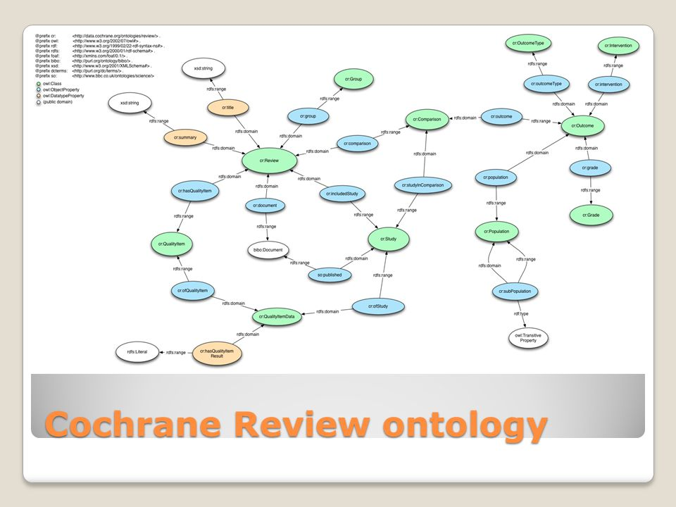 Cochrane Review ontology