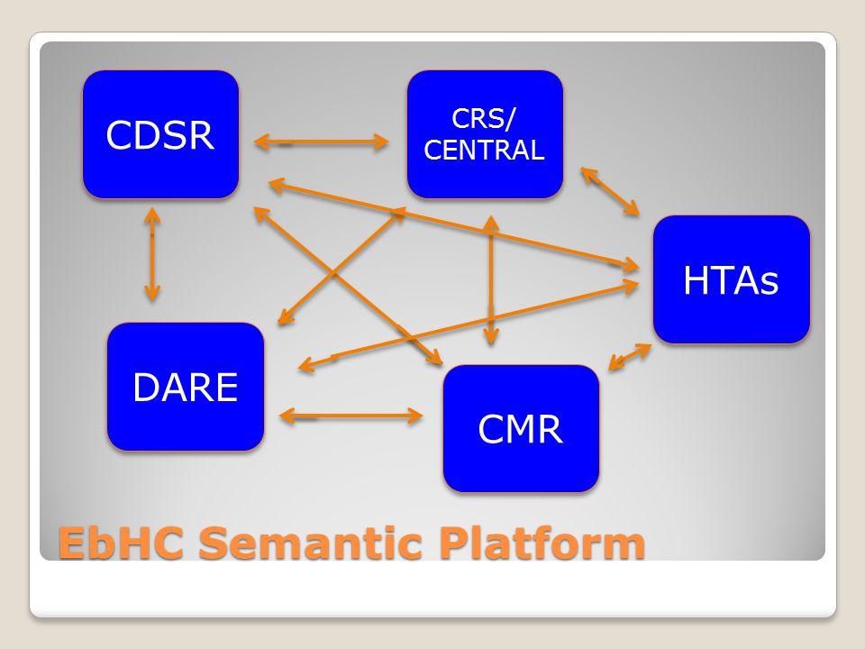 EbHC Semantic Platform CDSR CRS/ CENTRAL DARE HTAs CMR