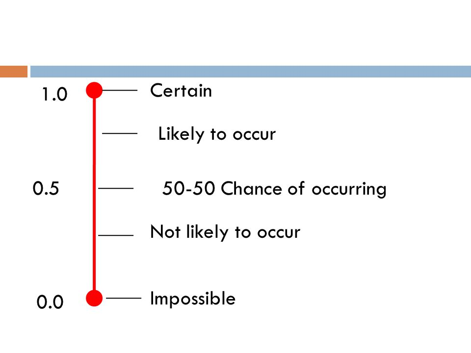 0.5 1.0 0.0 Certain Likely to occur 50-50 Chance of occurring Impossible Not likely to occur