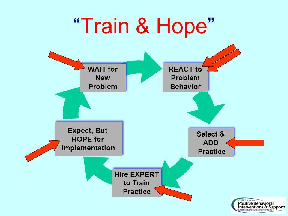 Train & Hope REACT to Problem Behavior REACT to Problem Behavior Select & ADD Practice Select & ADD Practice Hire EXPERT to Train Practice Hire EXPERT to Train Practice WAIT for New Problem WAIT for New Problem Expect, But HOPE for Implementation Expect, But HOPE for Implementation
