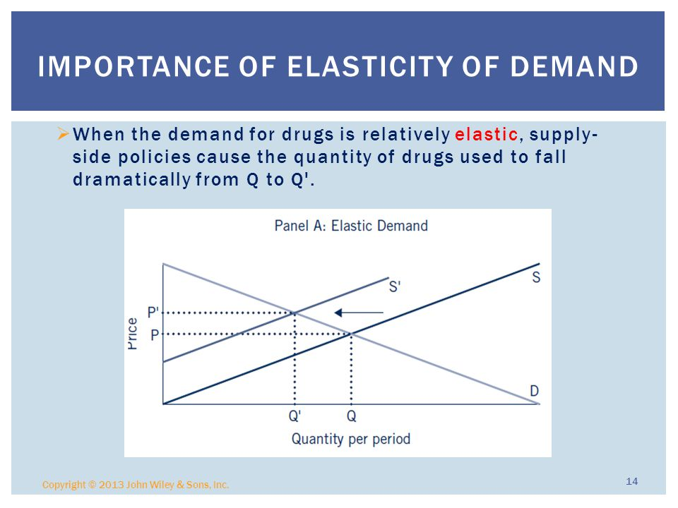  When the demand for drugs is relatively elastic, supply- side policies cause the quantity of drugs used to fall dramatically from Q to Q .
