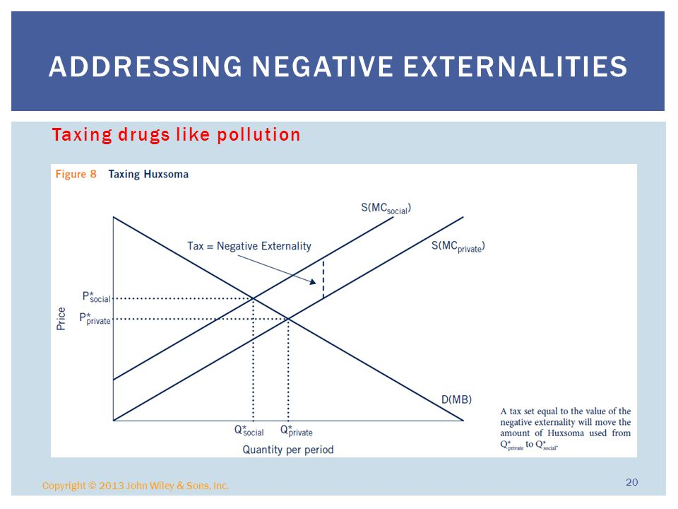 Taxing drugs like pollution Copyright © 2013 John Wiley & Sons, Inc.