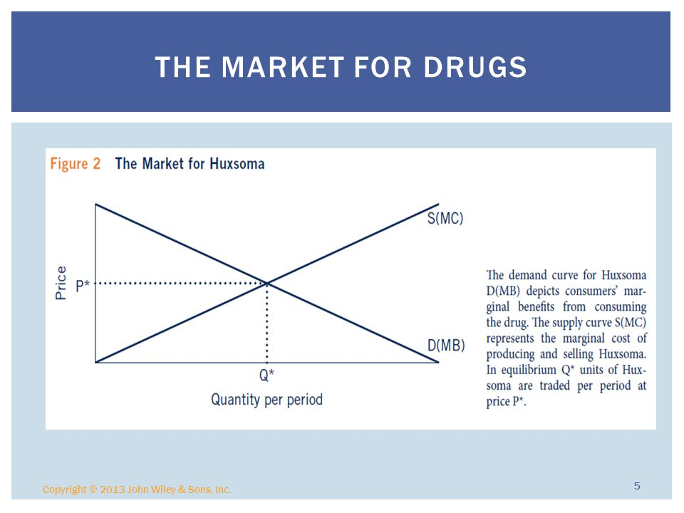 Copyright © 2013 John Wiley & Sons, Inc. 5 THE MARKET FOR DRUGS