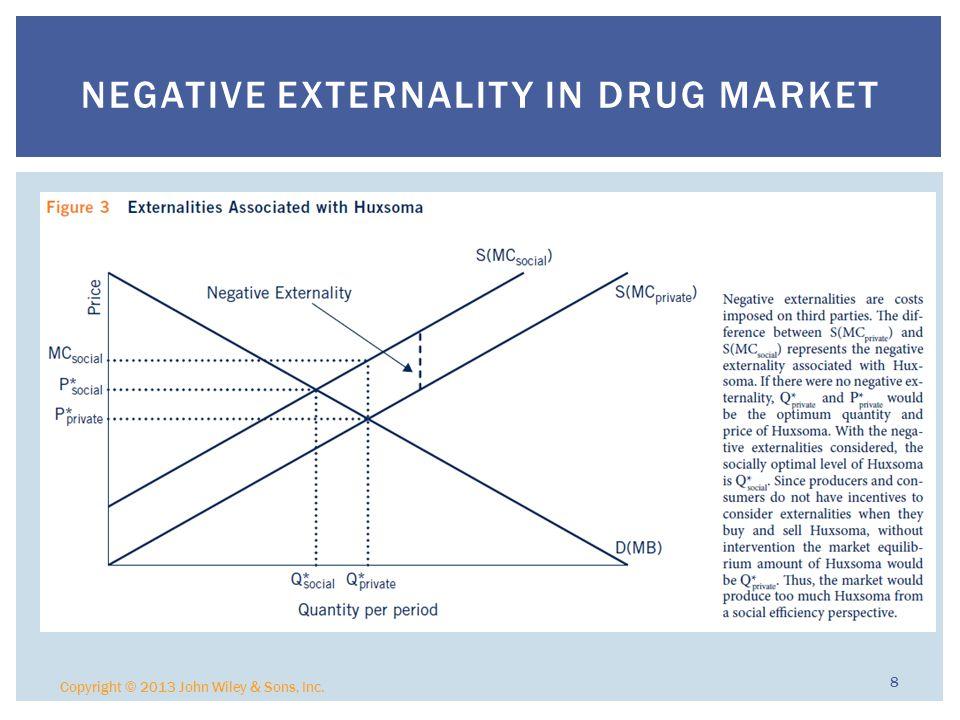 Copyright © 2013 John Wiley & Sons, Inc. 8 NEGATIVE EXTERNALITY IN DRUG MARKET