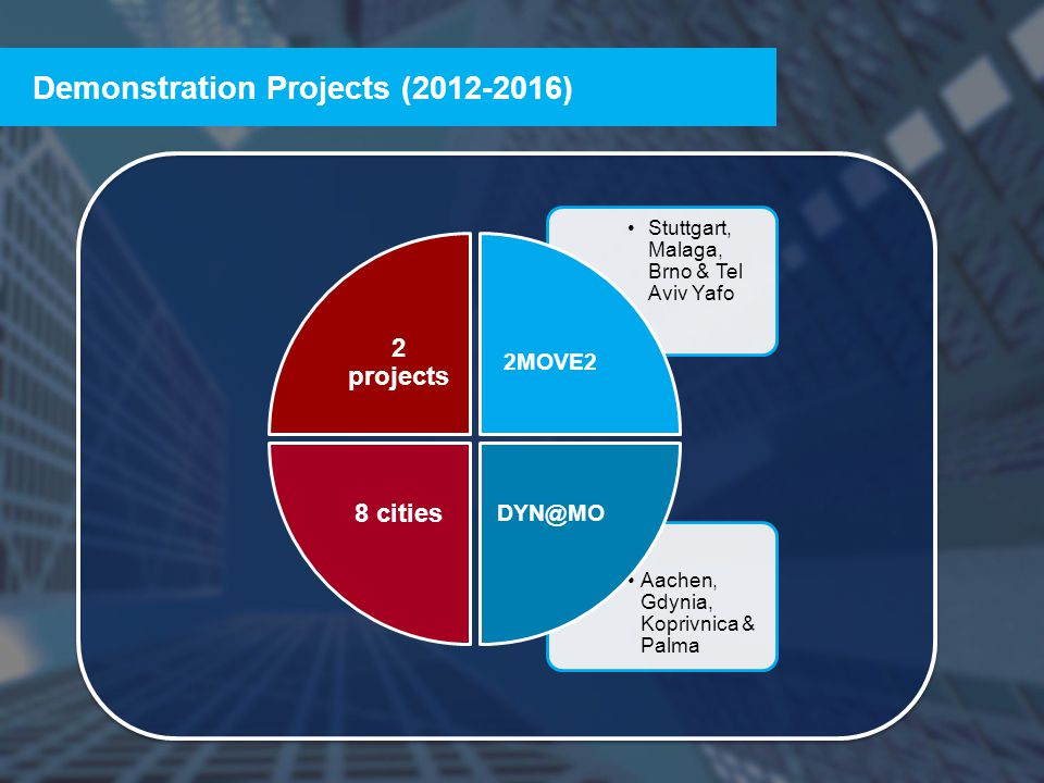 THE CIVITAS INITIATIVE IS CO-FINANCED BY THE EUROPEAN UNION Demonstration Projects (2012-2016) 2 projects Stuttgart, Malaga, Brno & Tel Aviv Yafo 2MOVE2 Aachen, Gdynia, Koprivnica & Palma DYN@MO 8 cities