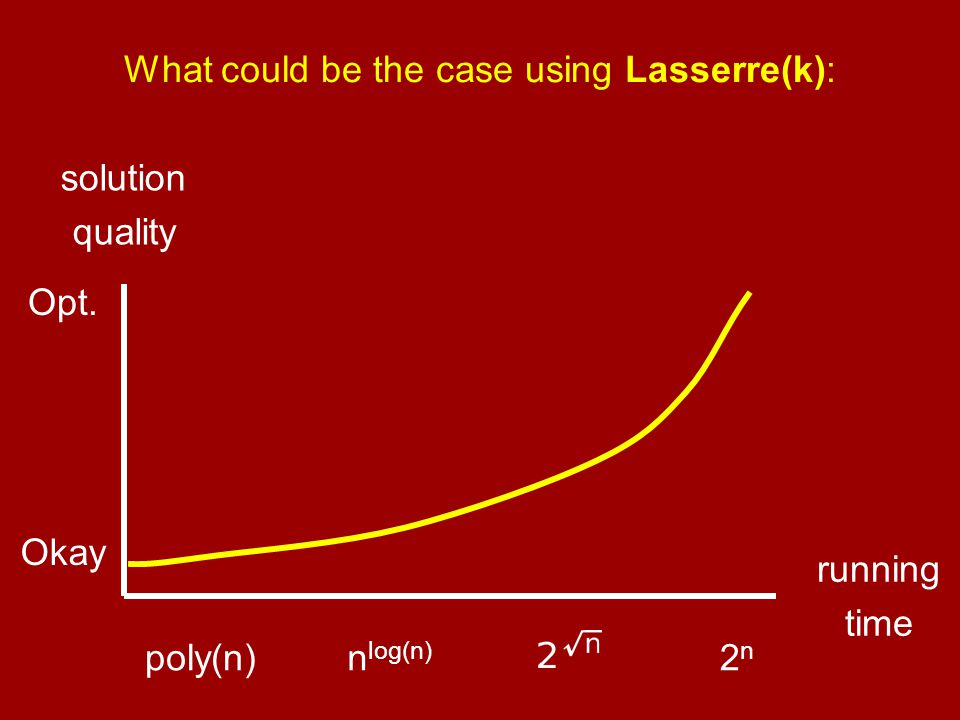 What could be the case using Lasserre(k): running time solution quality poly(n)n log(n) 2n2n Okay Opt.