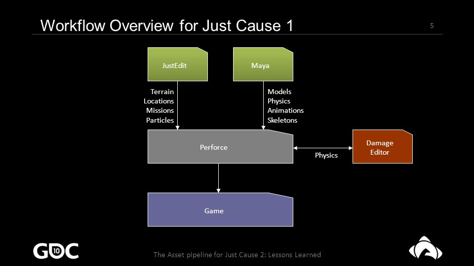 5 The Asset pipeline for Just Cause 2: Lessons Learned JustEdit Maya Perforce Damage Editor Terrain Locations Missions Particles Models Physics Animations Skeletons Physics Workflow Overview for Just Cause 1 Game