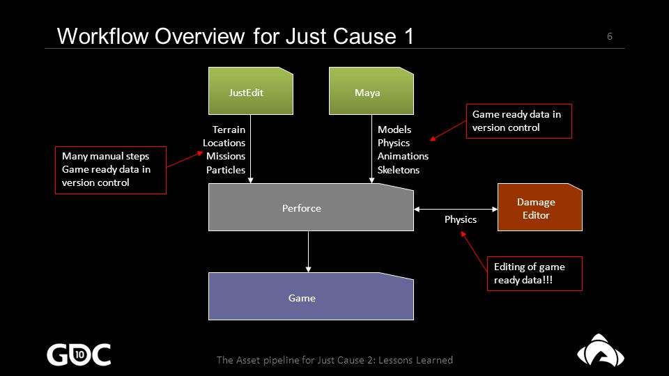 7 The Asset pipeline for Just Cause 2: Lessons Learned Lessons learned from Just Cause 1 Remove as many manual steps as possible Put export steps in separate tools (i.e.