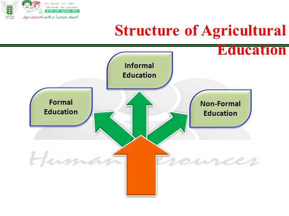 Non-Formal Education Formal Education Informal Education Structure of Agricultural Education